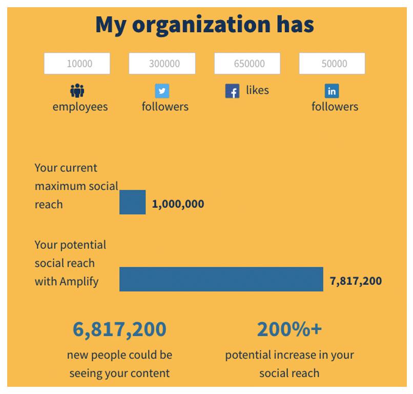 Калькулятор охвата адвокации сотрудников Hootsuite