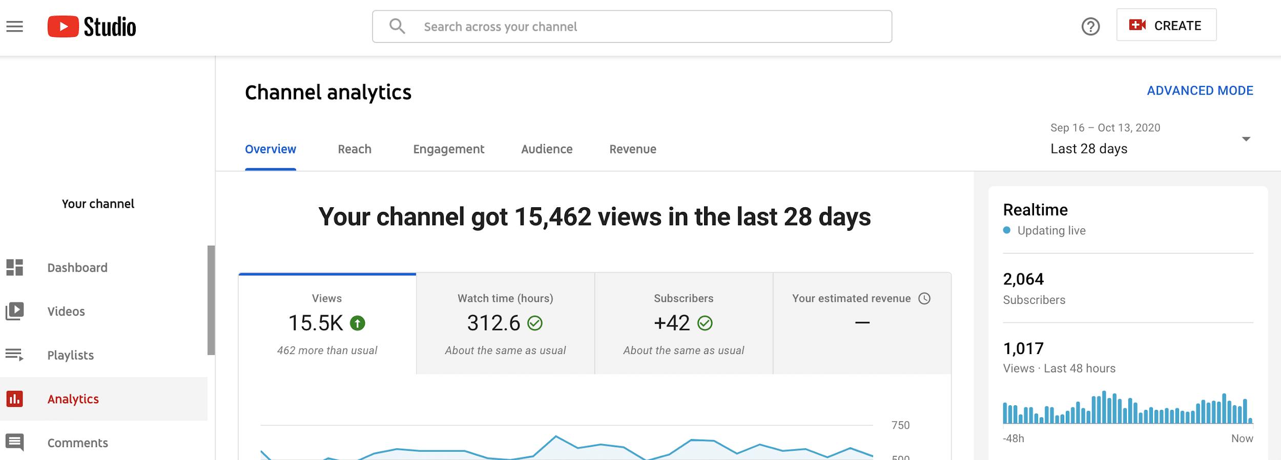 страница обзора канала YouTube Analytics