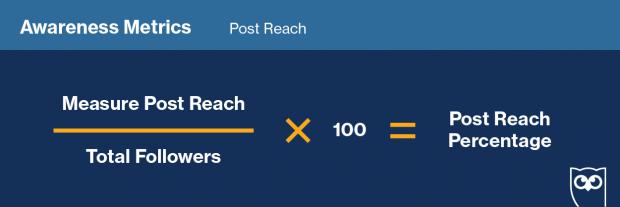 График, показывающий формулу для отслеживания охвата публикаций в социальных сетях