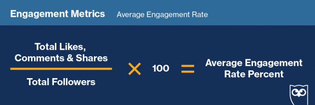 График, показывающий формулу для отслеживания средней степени вовлеченности в социальных сетях
