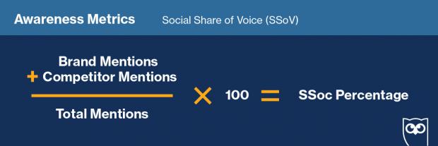 График, показывающий формулу для расчета социальной доли voice