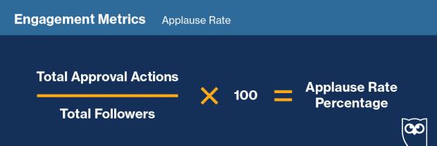 Графика, показывающая формулу для отслеживания «Скорости аплодисментов» в социальных сетях