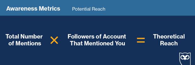 График, показывающий, как отслеживать «потенциальный охват» в социальных сетях
