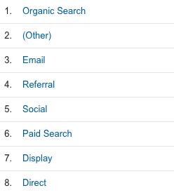 показатели социальных сетей в Google Analytics