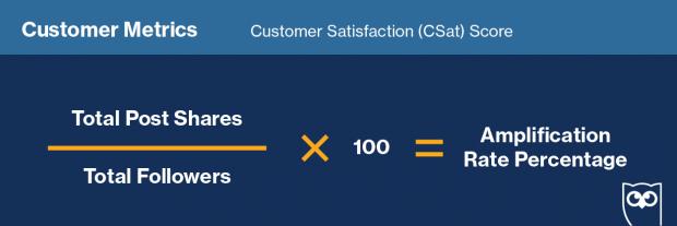 Формула для расчета «Оценка удовлетворенности клиентов» в социальных сетях