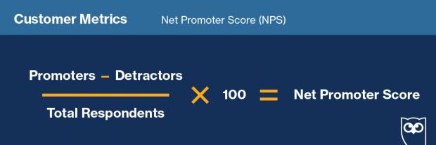 Формула для расчета «Net Promoter Score» в социальных сетях