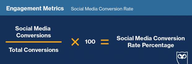 Формула для измерения «коэффициента конверсии социальных сетей»