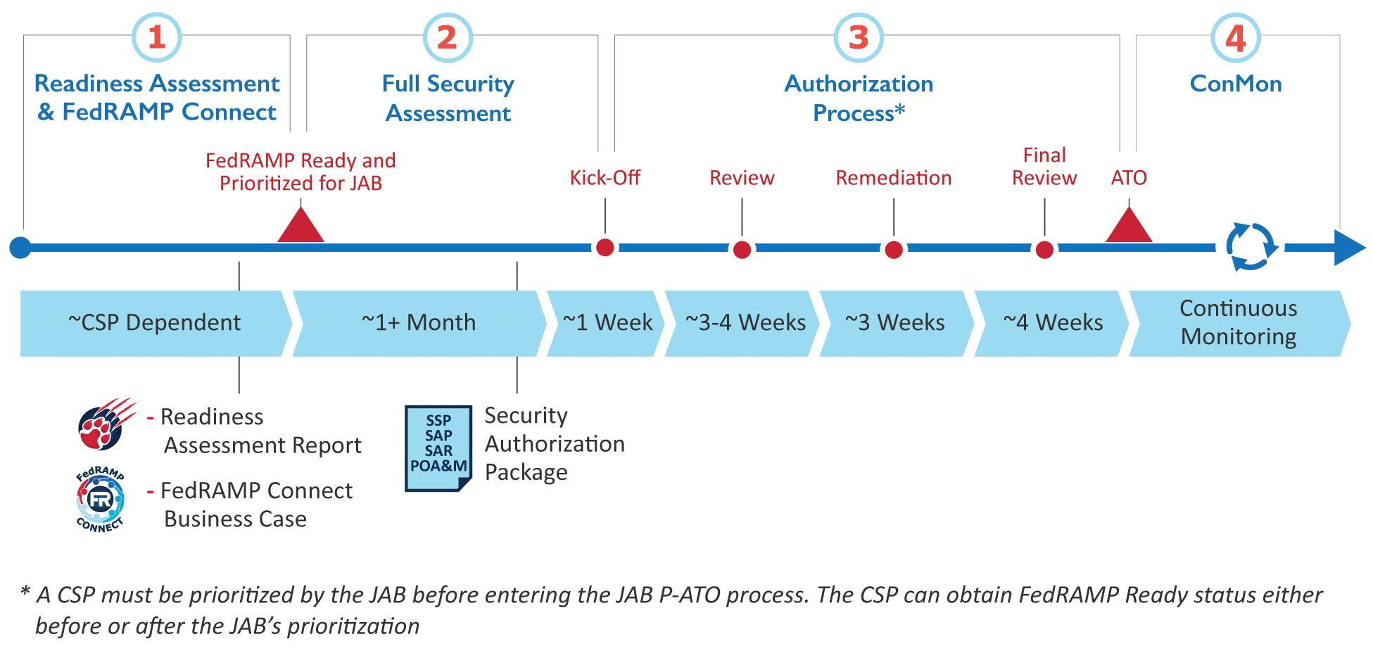 4-этапный процесс JAB для FedRAMP