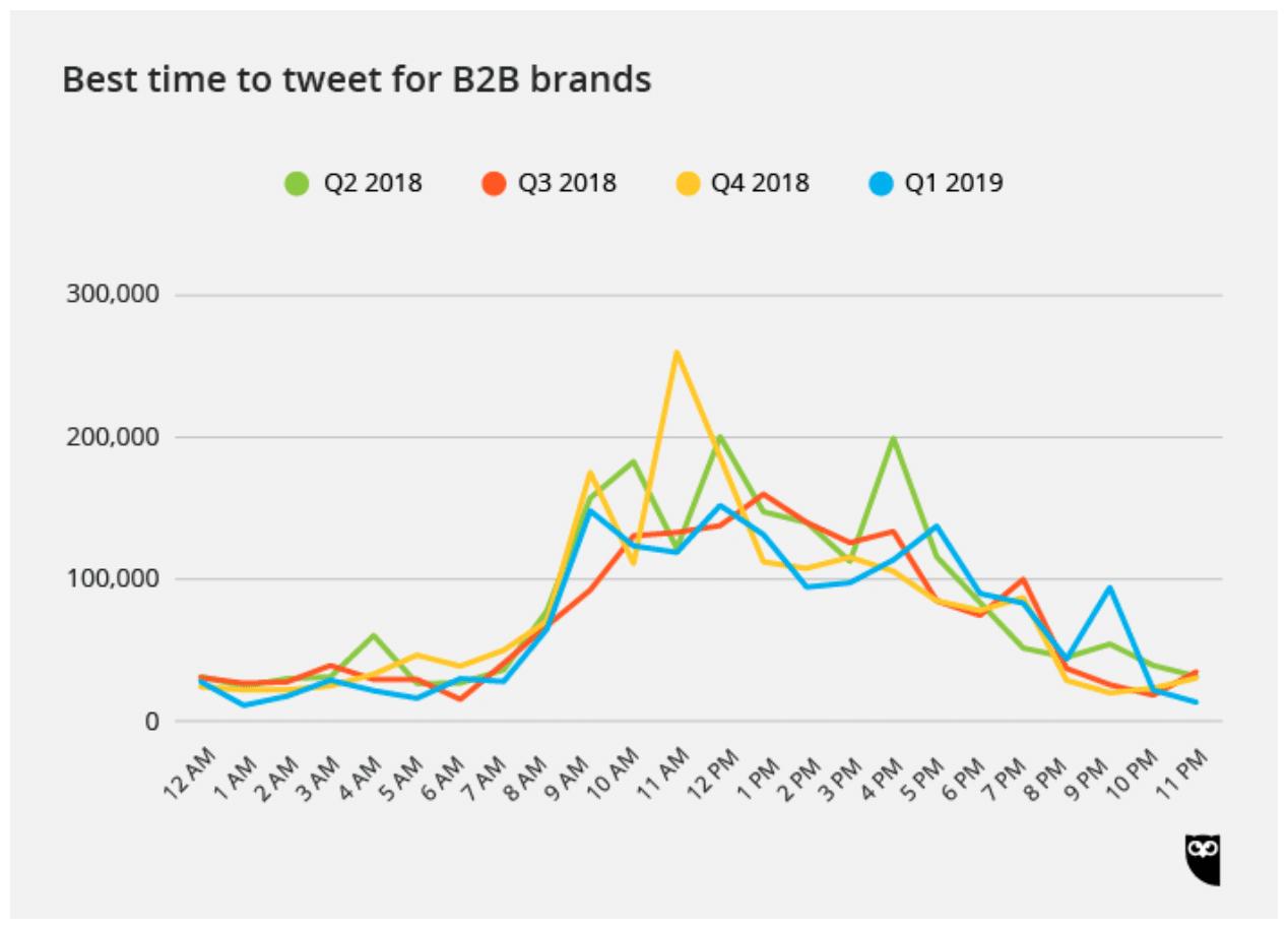 Лучшее время для твитов для B2B-брендов