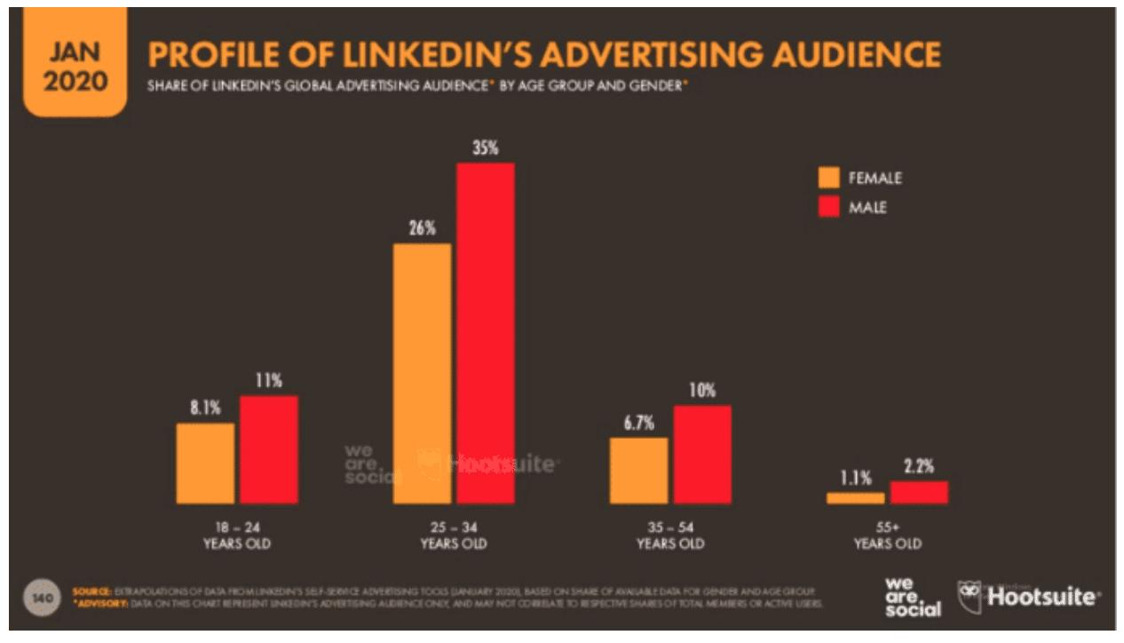 Профиль рекламной аудитории LinkedIn
