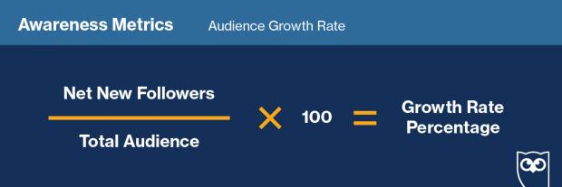 График, показывающий формулу роста аудитории в социальных сетях