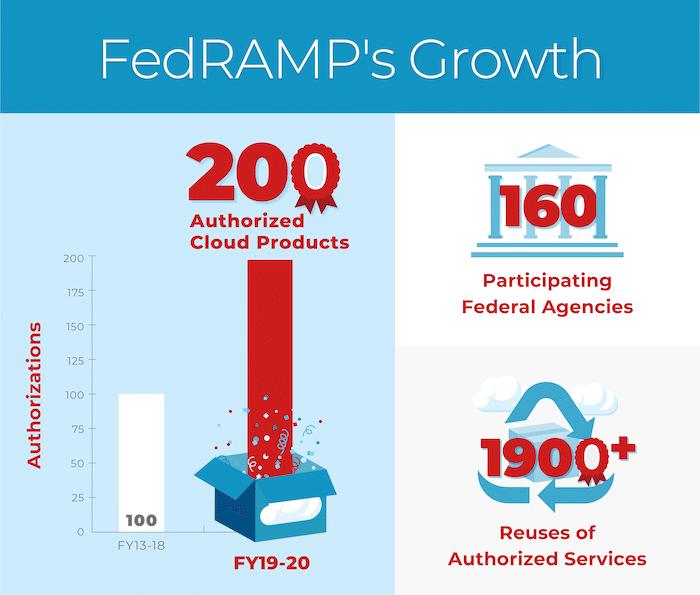 Рост FedRAMP за счет авторизованных облачных продуктов
