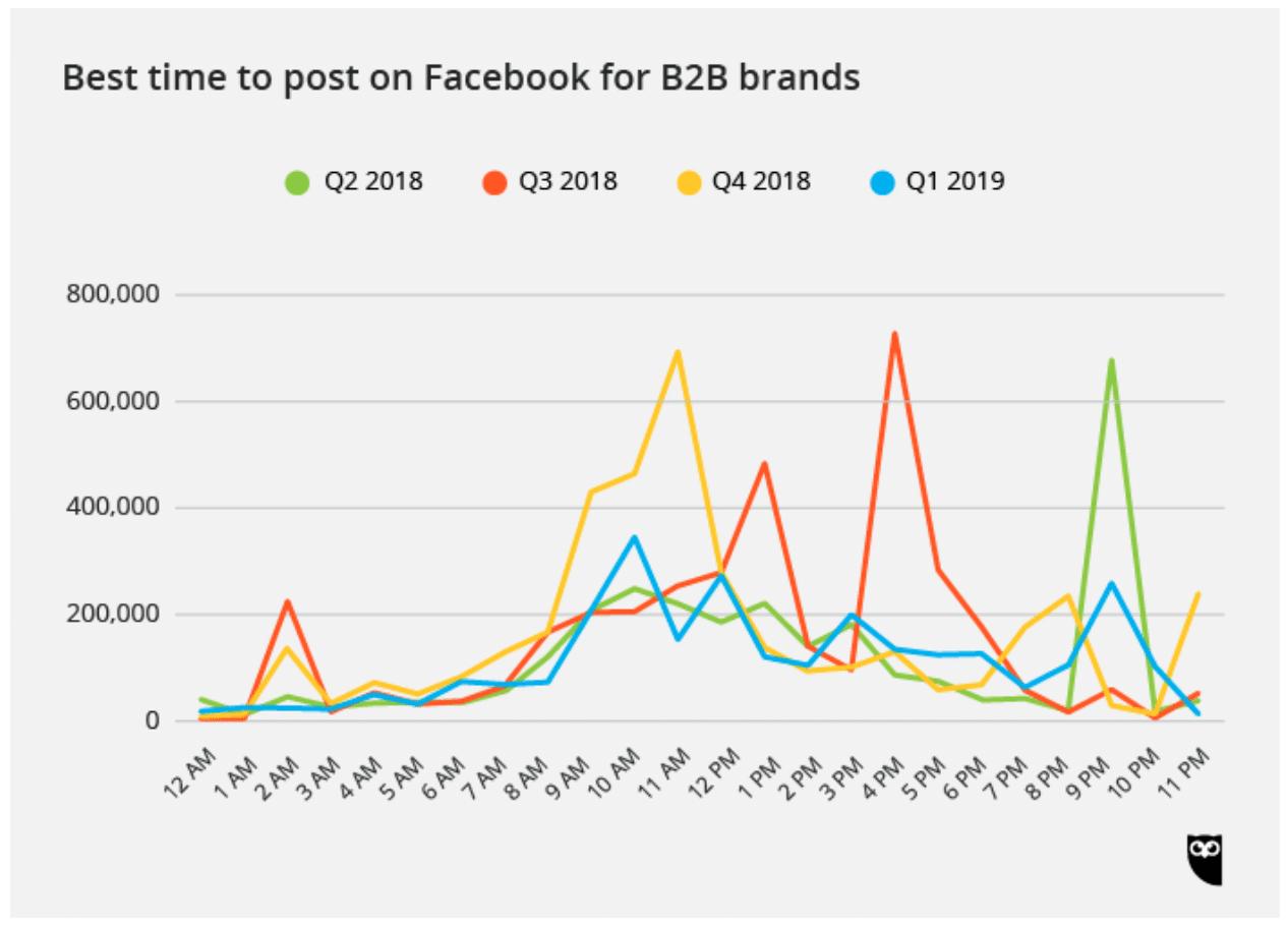 Лучшее время для публикации в Facebook для B2B-брендов