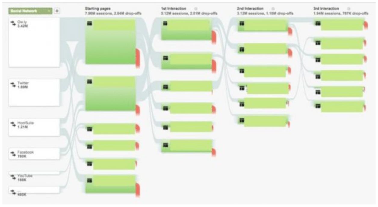 Поведение пользователей веб-сайта