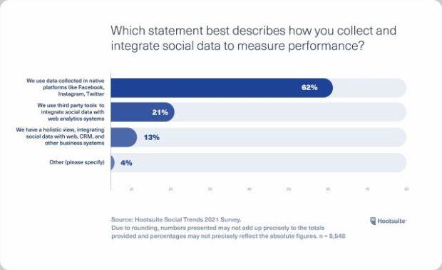 Диаграмма: какое утверждение лучше всего описывает, как вы собираете и интегрировать социальные данные для измерения эффективности?