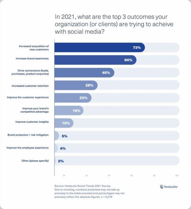 Диаграмма: каких трех основных результатов ваша организация пытается достичь в 2021 году с помощью социальных сетей?