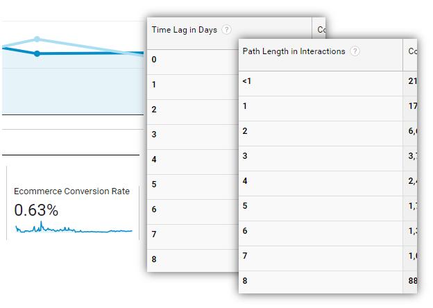 Отчеты Google Analytics по электронной торговле