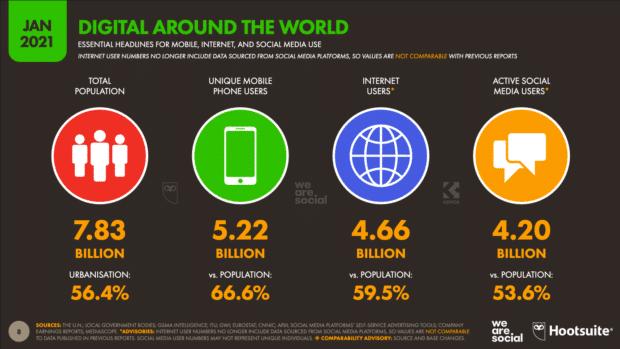 диаграмма, показывающая глобальное использование цифровых технологий