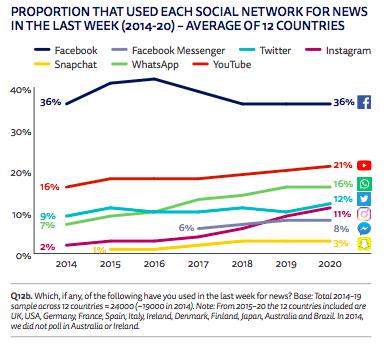 Reuters Digital Report доля пользователей социальных сетей для размещения новостей