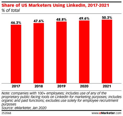 Доля маркетологов в США, использующих LinkedIn (2017-2021 гг.)