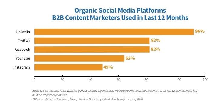 Органические платформы социальных сетей, которые использовали маркетологи B2B за последние 12 месяцев
