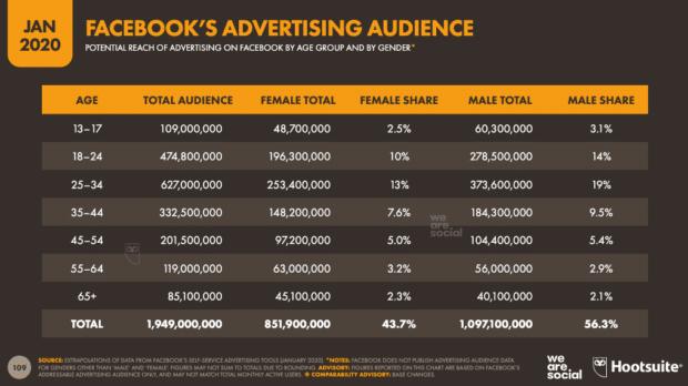 диаграмма: охват рекламы в facebook по полу и возрасту