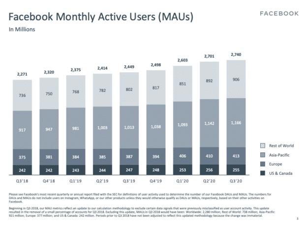 Диаграмма: Ежемесячные активные пользователи Facebook по регионам
