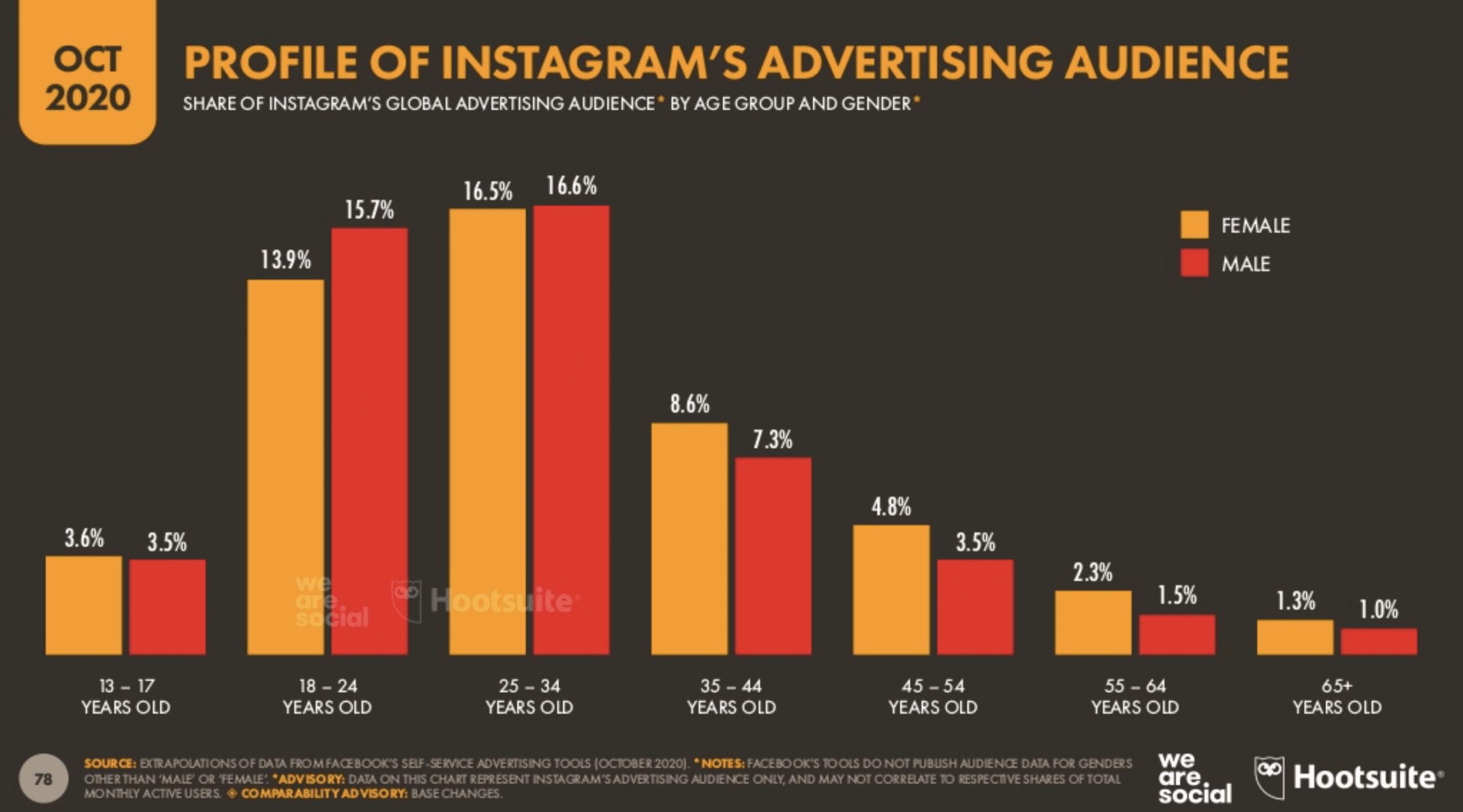 Профиль рекламной аудитории Instagram