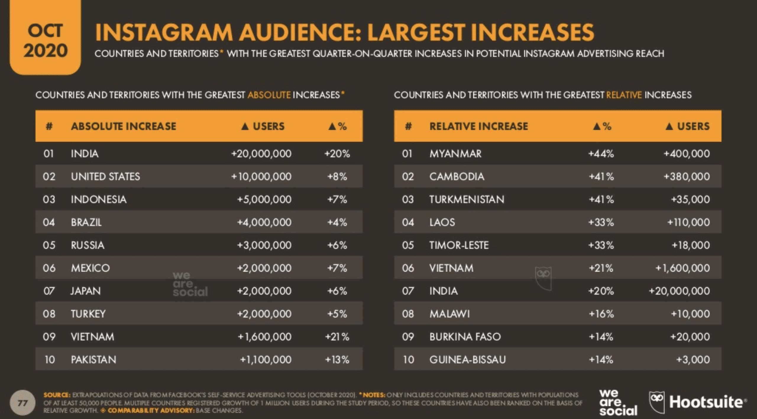 Аудитории Instagram с наибольшим увеличением охвата рекламы