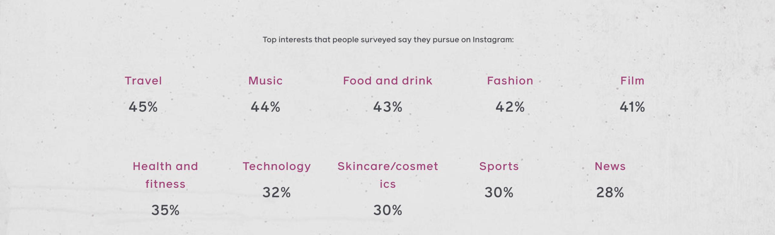 интересы демографические
