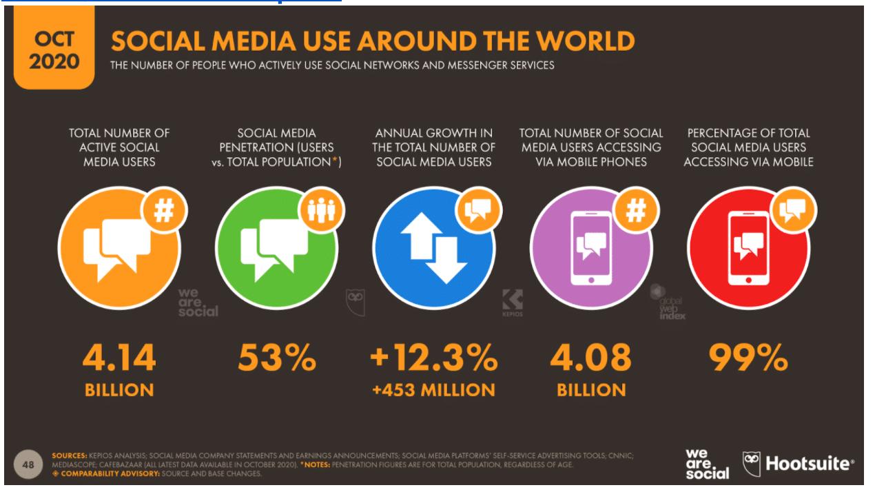 использование социальных сетей во всем мире