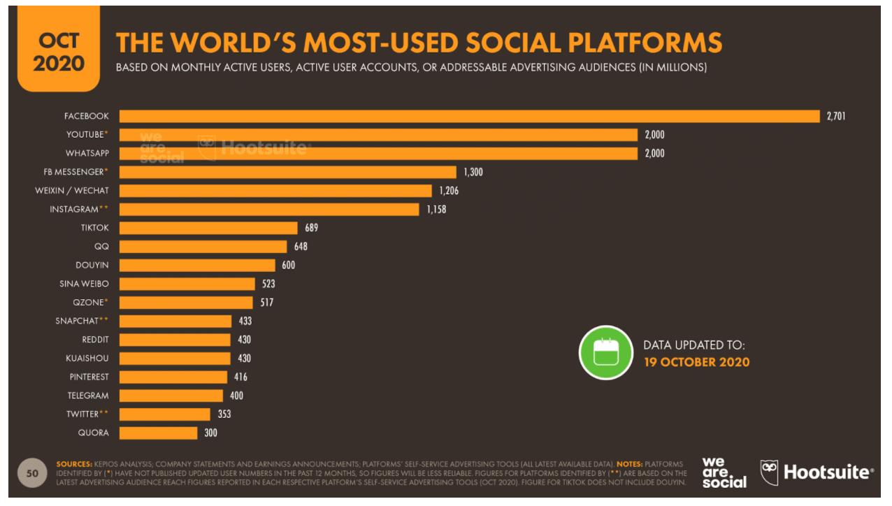 Facebook Самая популярная социальная платформа в мире