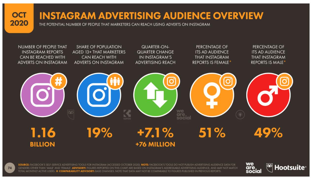 Обзор рекламной аудитории Instagram