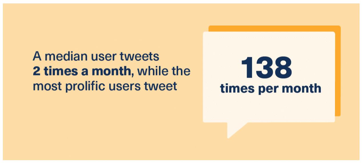 Демография Twitter по количеству твитов в месяц