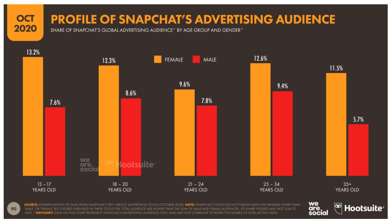 Профиль рекламной аудитории Snapchat