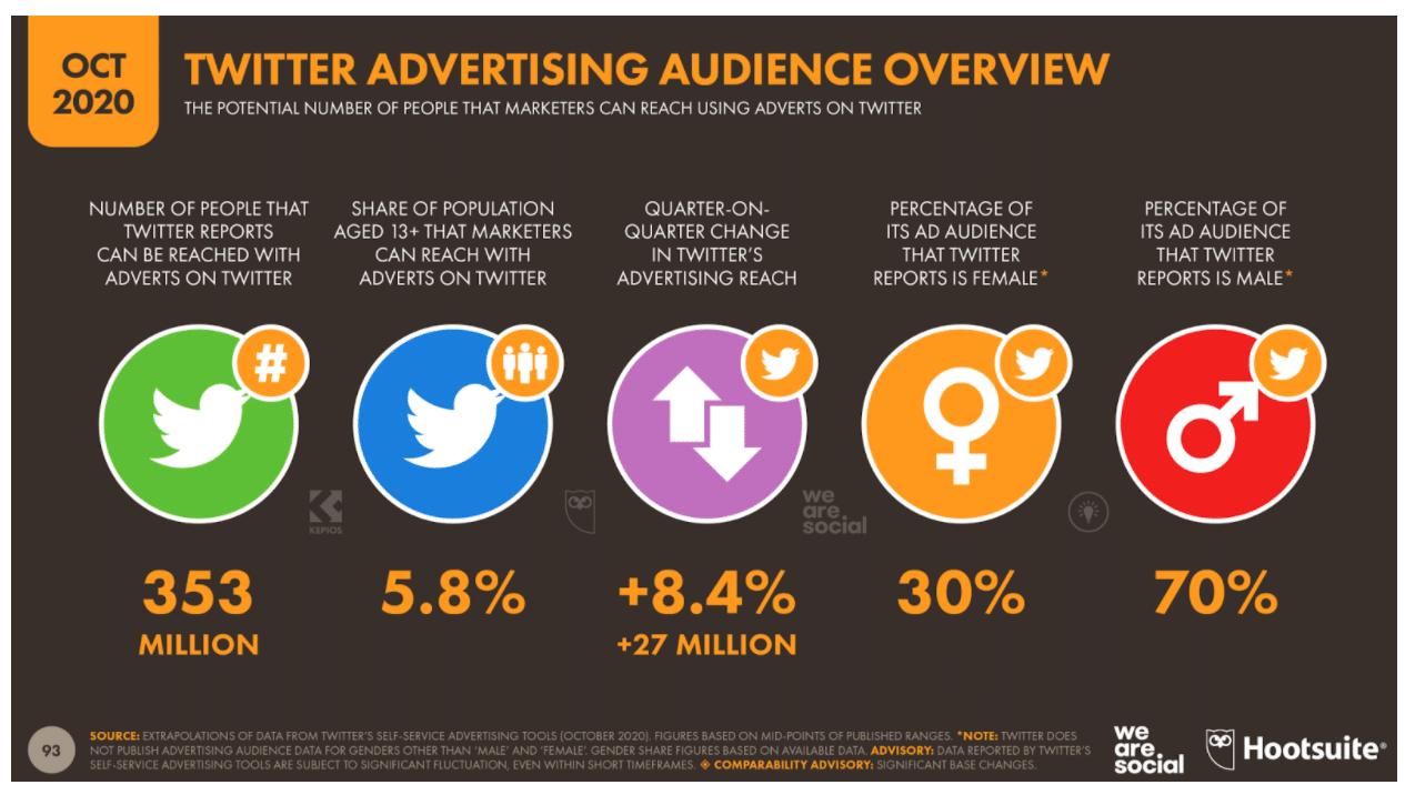 Обзор рекламной аудитории Twitter