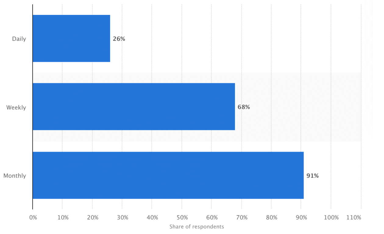 Общие демографические данные Pinterest