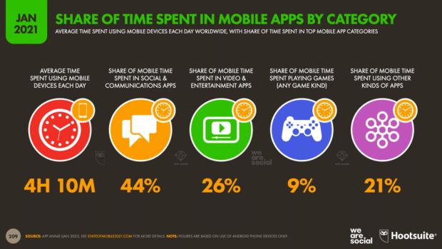 диаграмма, показывающая долю времени, проведенного в различных типах мобильных приложений