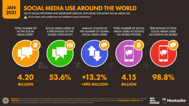 диаграмма, показывающая использование социальных сетей в мире