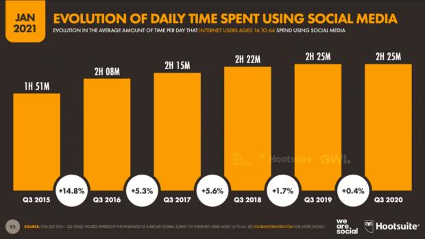 график, показывающий увеличение времени, проводимого в социальных сетях с течением времени