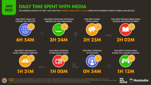 диаграмма, показывающая ежедневное время, проведенное с различными типами медиа