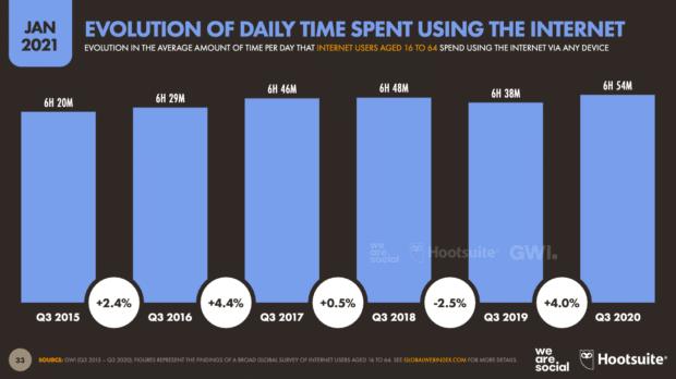диаграмма, показывающая изменения времени, потраченного на использование Интернета с течением времени