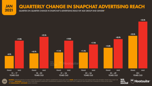 квартальная диаграмма изменения в охвате рекламы Snapchat