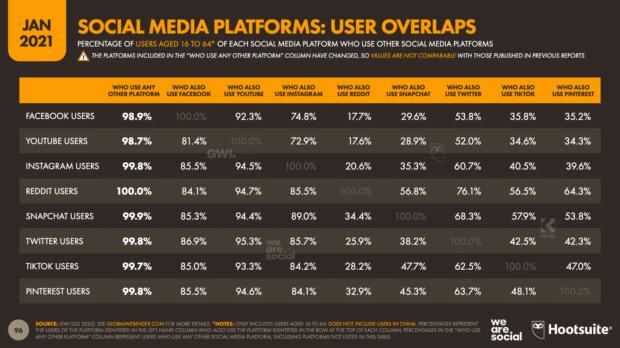 диаграмма, показывающая совпадение пользователей на платформах социальных сетей