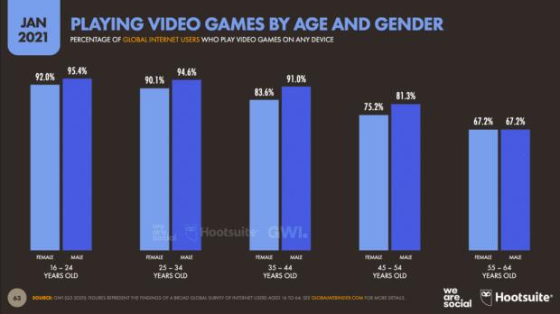 диаграмма, показывающая видеоигры, в которые играют, по возрасту и полу