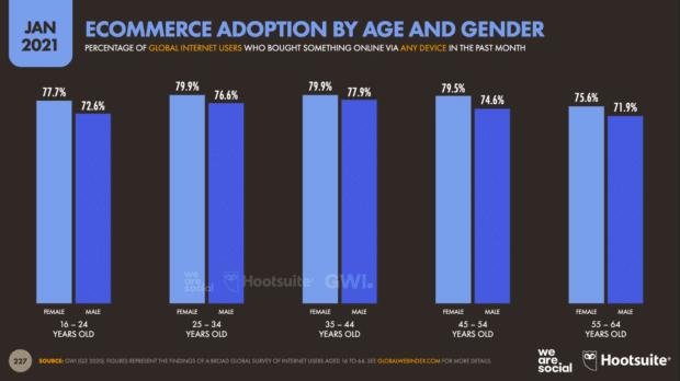 диаграмма, показывающая распространение электронной коммерции по возрасту и полу