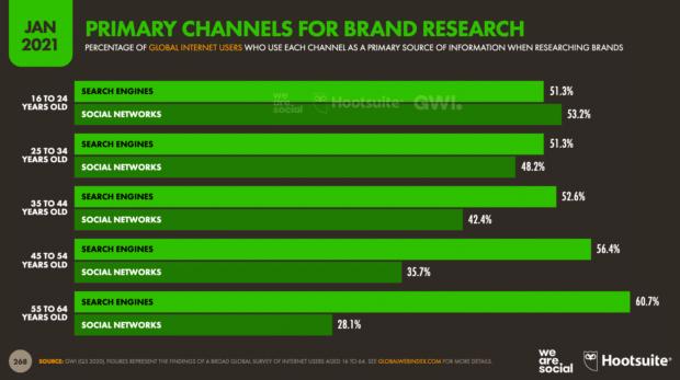 диаграмма, показывающая, какие средние возрастные группы предпочитают для исследования бренда (поисковые системы или социальные сети)