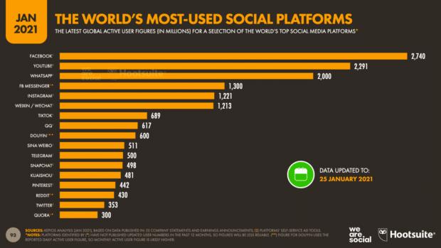 диаграмма, показывающая наиболее используемые в мире платформы социальных сетей