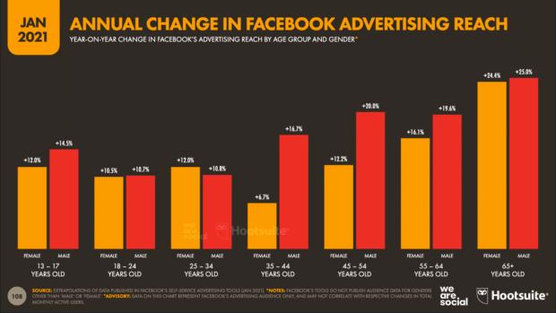 диаграмма, показывающая охват рекламы Facebook в разбивке по возрасту и полу