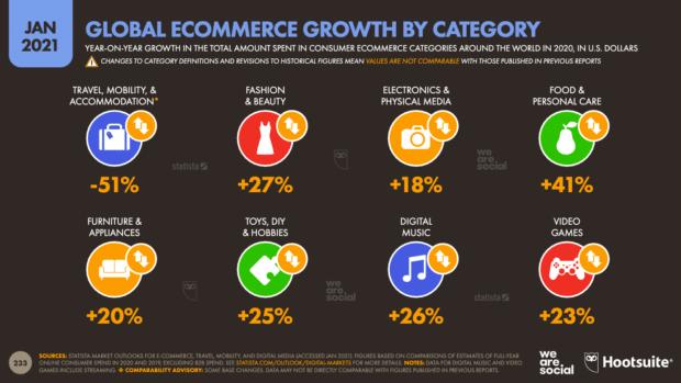 диаграмма, показывающая рост глобальной электронной торговли по категориям